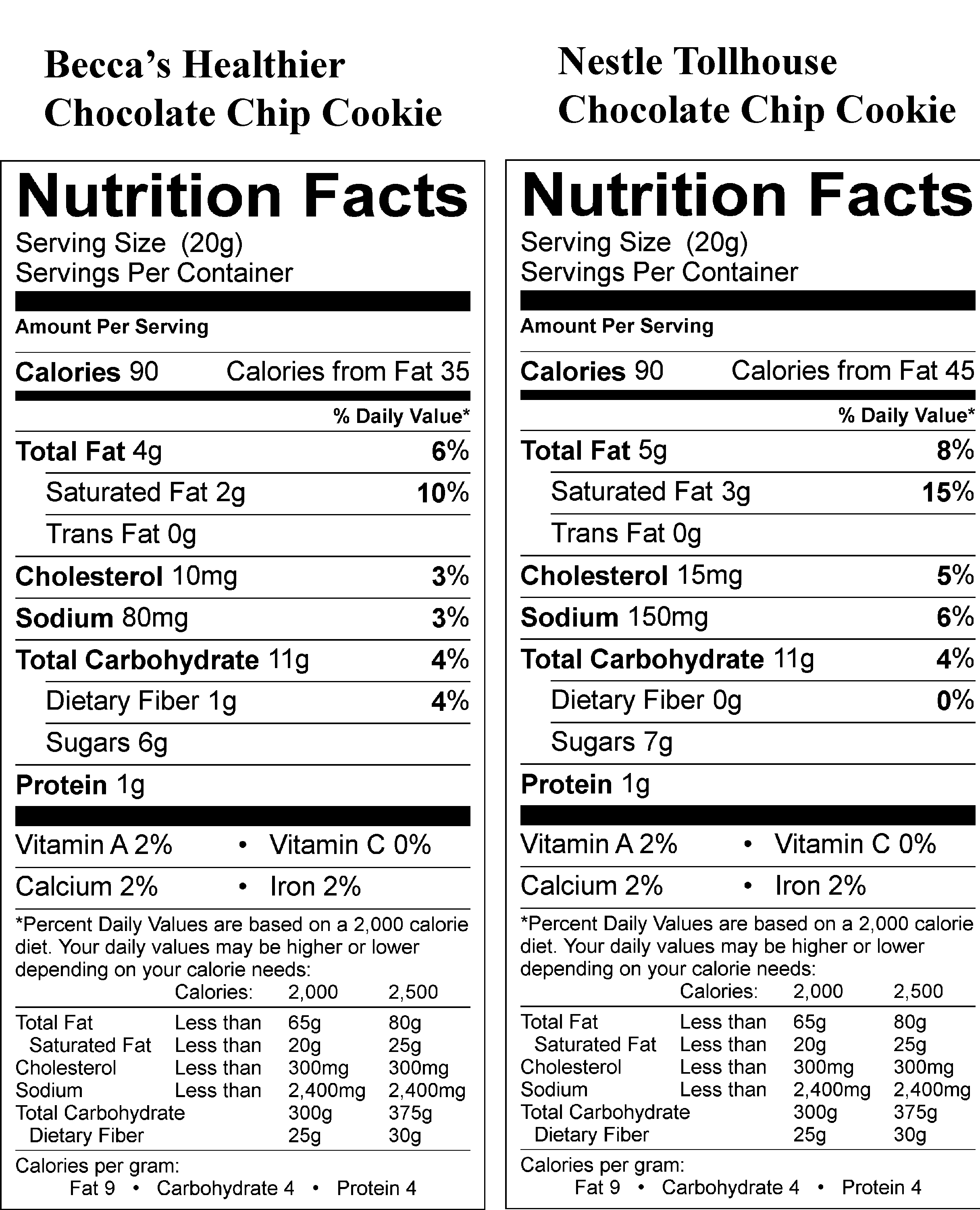 Toll House Chocolate Chip Cookies Nutritional Info